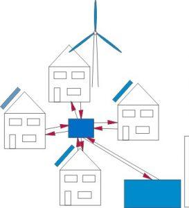 Smart Grid Beispiel