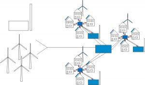 Smart Grid regional
